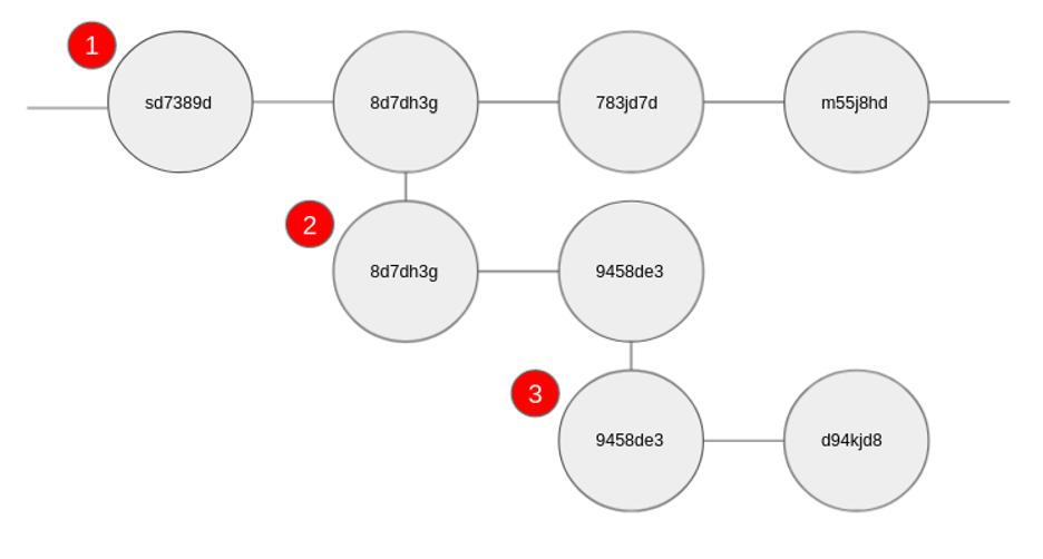 deployment branching tree