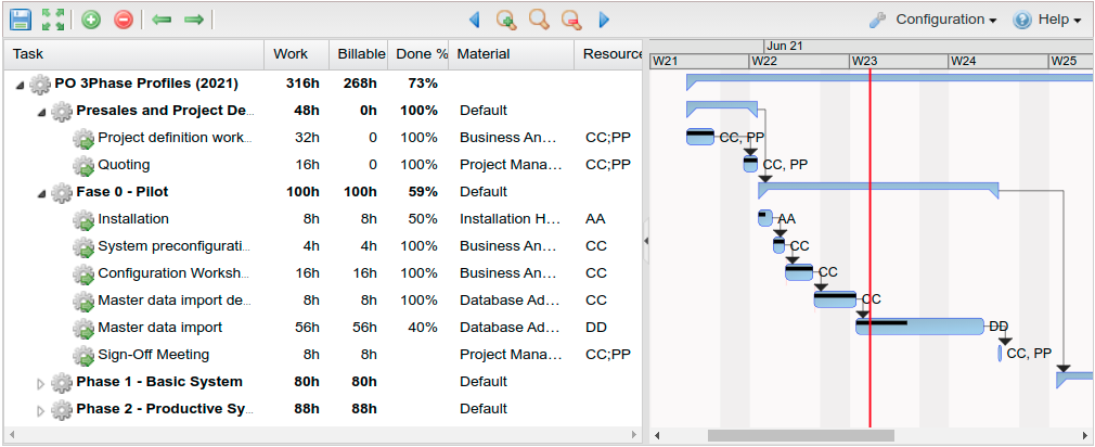 Gantt chart with project definition and status
