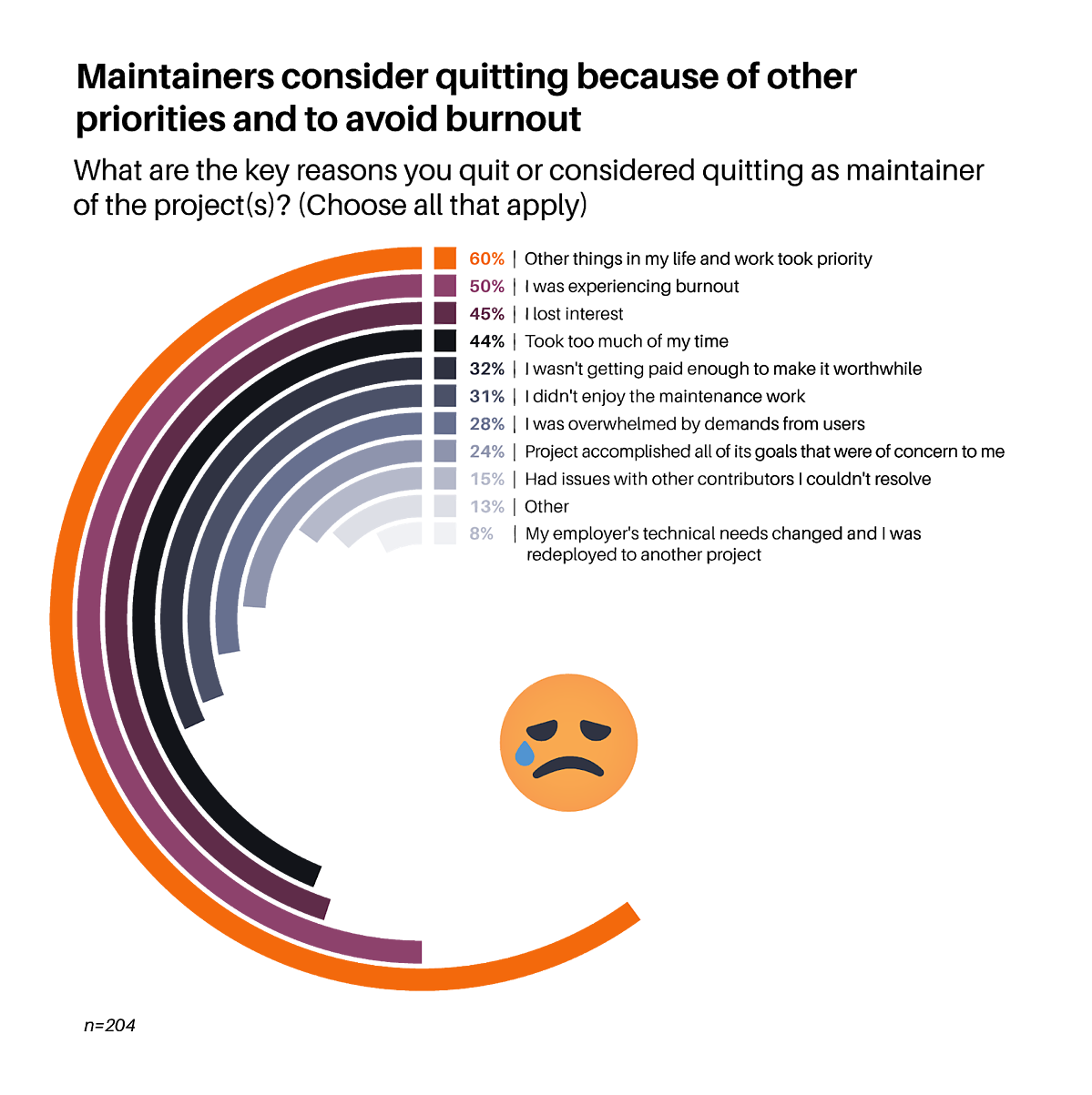 Tidelift survey results showing half of maintainers quit because of burnout.
