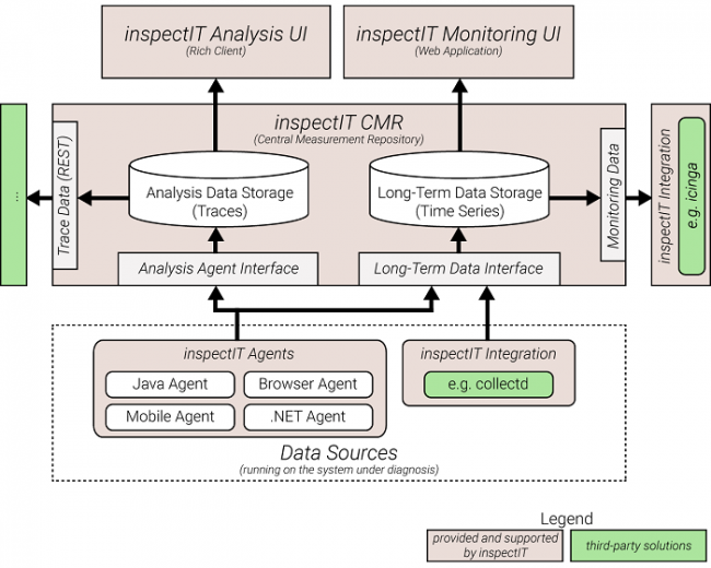 InspectIT: A mature open source alternative for APM