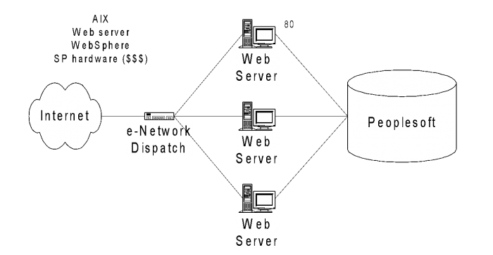 AIX network diagram