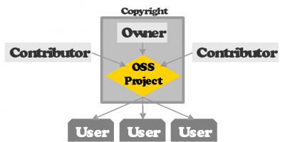 OSS Projects