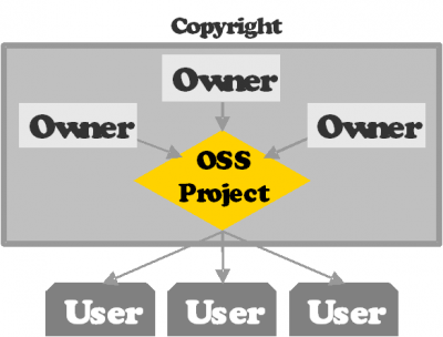 OSS projects and developer communities