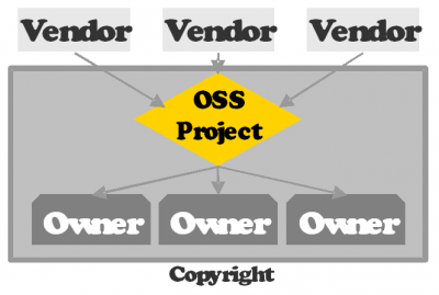 OSS projects and user communities