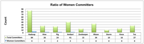 Ratio of Women Committers