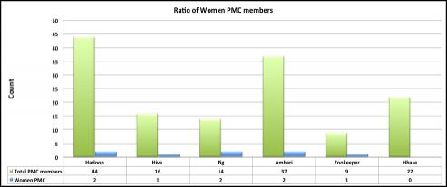 Ratio of Women PMC members