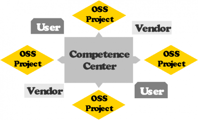 OSS competence centers
