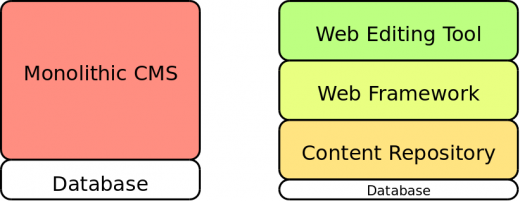 Decoupling your CMS, graphic