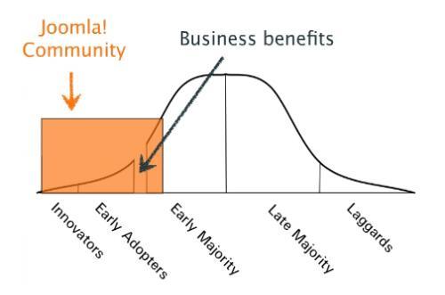 Joomla Community