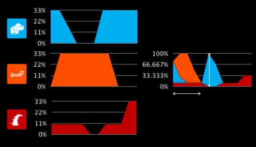 Mesos cluster diagrams