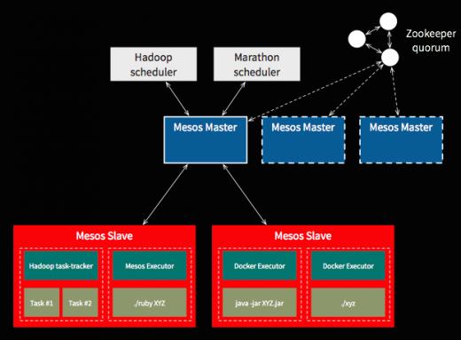 Mesos container diagram