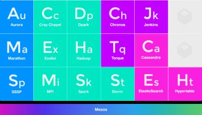 Mesos frameworks