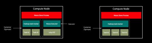 Mesos node diagrams