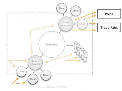 press ecosystem