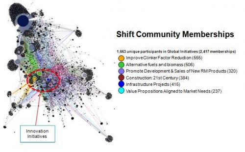 Shift Community
