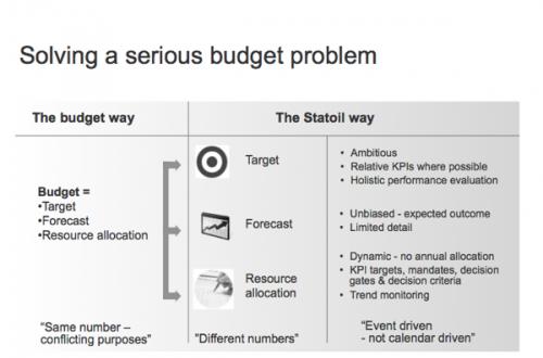 Solving a serious budget problem