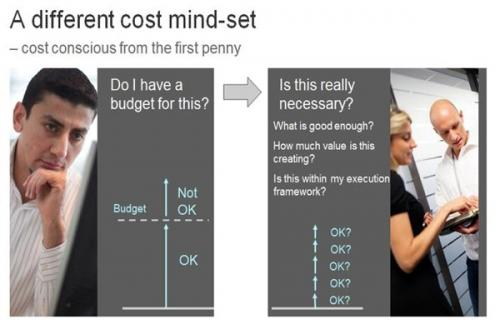 Difference cost mind-set
