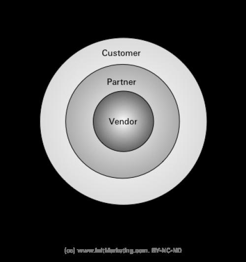 vendor ecosystem