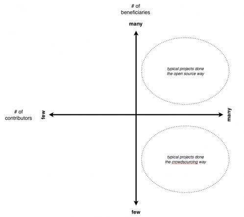 crowdsourcing diagram