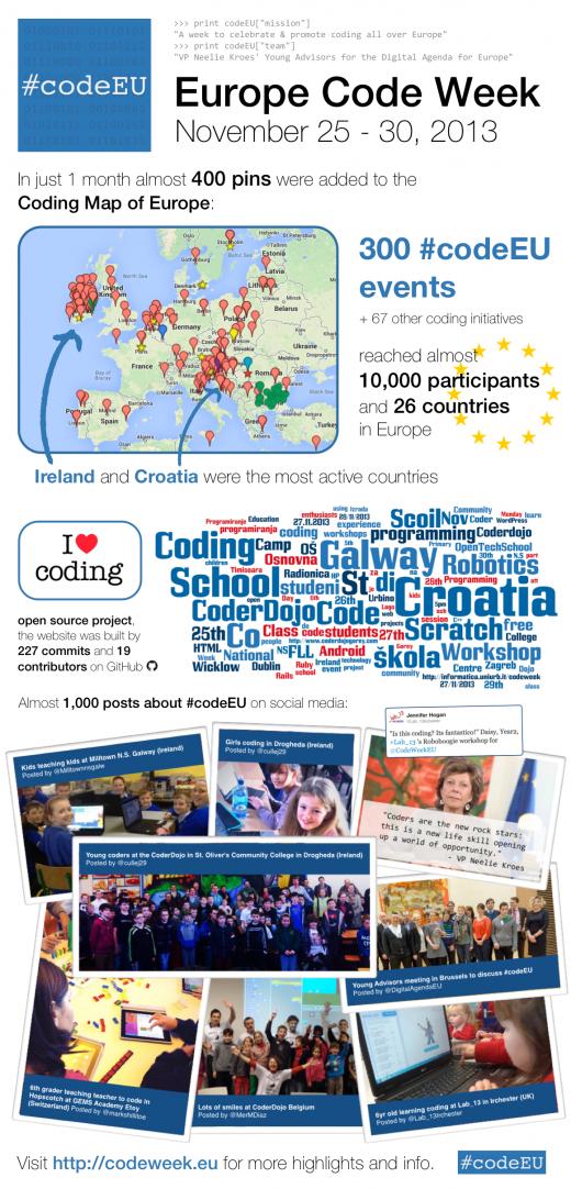 Europe Code Week 2013 Infographic