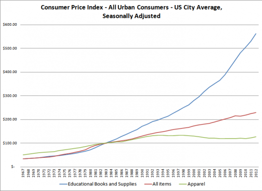 Textbook Consumer Price Index - All Urban Consumers - US City Average, Seasonally Adjusted