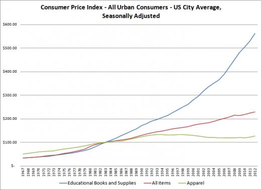 Textbook Consumer Price Index - All Urban Consumers - US City Average, Seasonally Adjusted