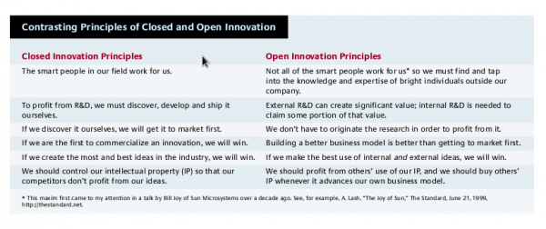 Contrasting principles of closed and open innovation, Henry Chesborough