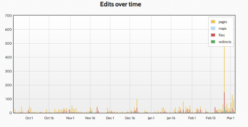Edits over time
