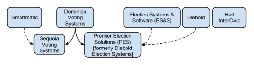 Landscape of the US voting systems market