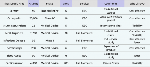 Clinovo: Sample of projects performed