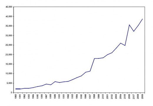 Annual Grants of Software Patents (source: James Bessen and Michael Meurer, A Generation of Software Patents)