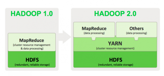 Overview of Hadoop1.0 and Hadopp2.0
