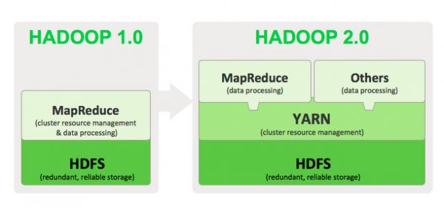 Overview of Hadoop1.0 and Hadopp2.0