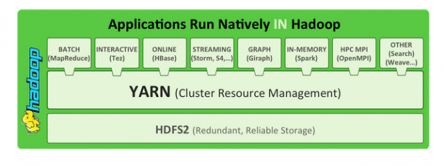 A next-generation framework for Hadoop data processing