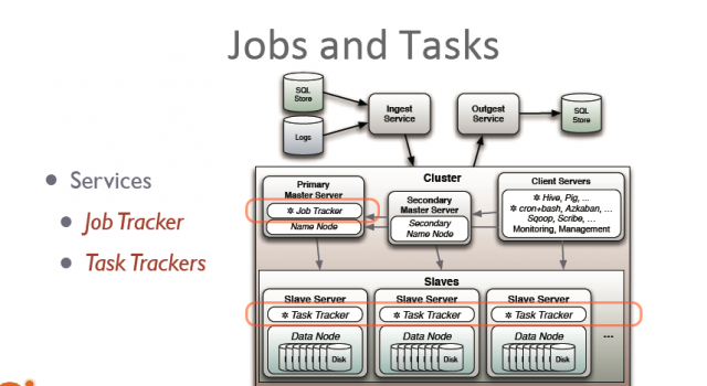 Jobs and tasks in Hadoop