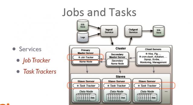Jobs and tasks in Hadoop