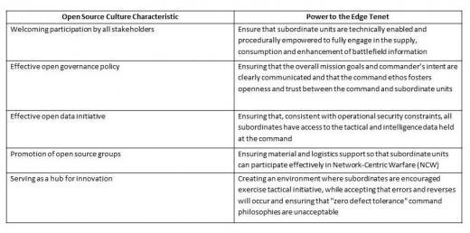 Open source culture characteristics