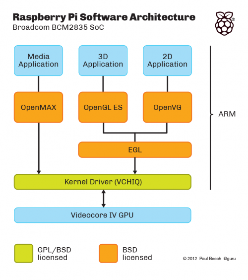 Raspberry Pi Software Architecture