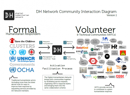 Digital Humanitarian Network interaction diagram of companies