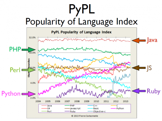 Popularity of Python graph