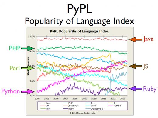Popularity of Python graph