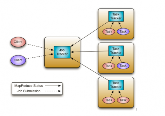 Hadoop 1.x MapReduce System is composed of the JobTracker, which is the master, and the per-node slaves, TaskTrackers