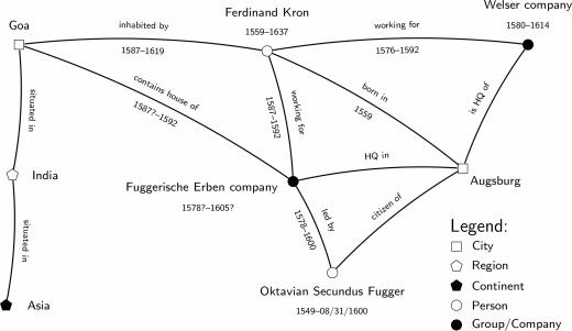Historical semantic data