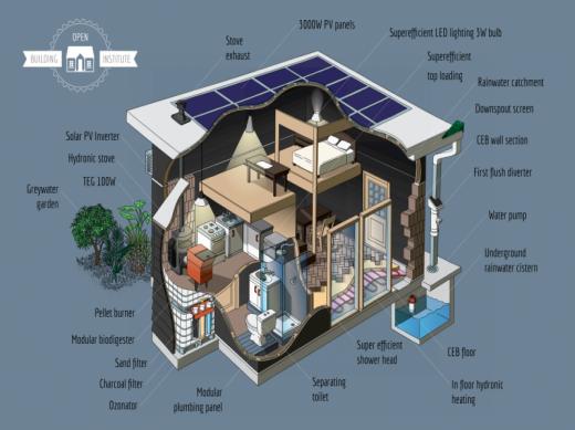 OBI eco infographic