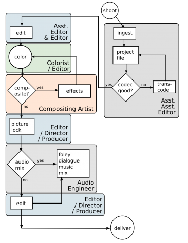 a common post production workflow