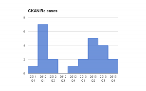 CKAN releases, 2011-2013