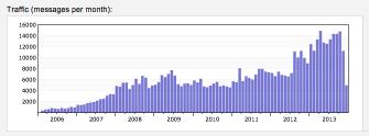 Hadoop mailing list activity
