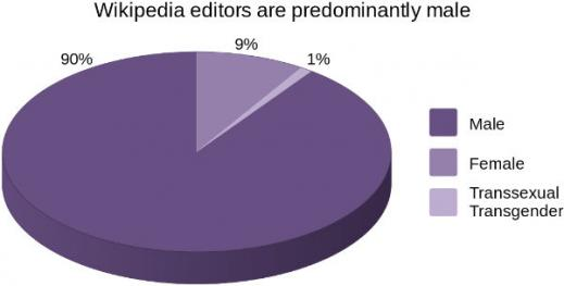 The percentage of female Wikipedia editors lies in the range of about 9%