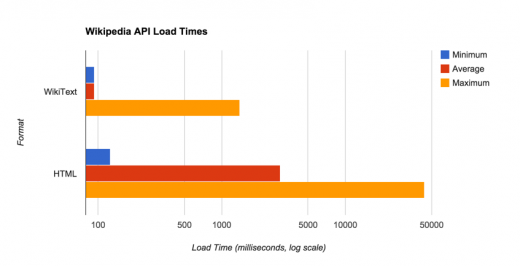 Wikipedia API load times