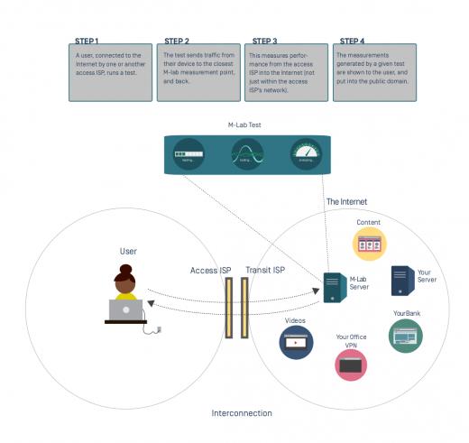 Measurement Lab infographic, steps